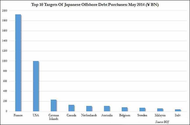 Ιαπωνία - οι αγορά χρέους εκ μέρους της χώρας, οι 10 top τοποθεσίες που επιλέχθηκαν τον Μαϊο 2014 (σε δις Γεν)