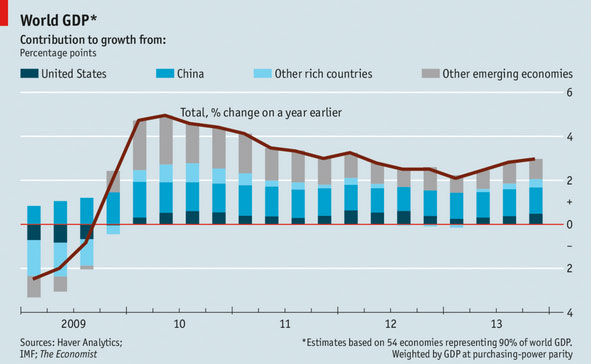 Χώρες με τη μεγαλύτερη προσφορά στην ανάπτυξη του παγκόσμιου ΑΕΠ