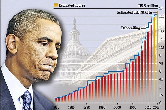 ΗΠΑ-–-η-εξέλιξη-του-χρέους-της-χώρας-από-το-1980-έως-σήμερα