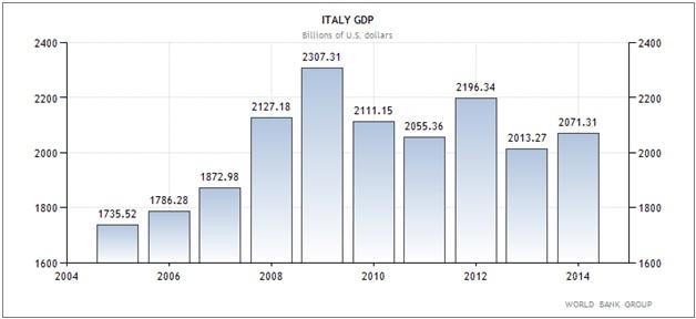 Ιταλία – η εξέλιξη του ΑΕΠ της χώρας (σε δις δολάρια Αμερικής).