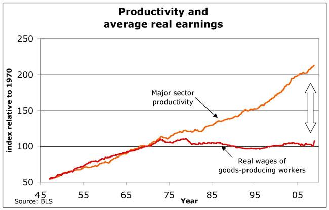 Παραγωγικότητα και πραγματικοί μισθοί