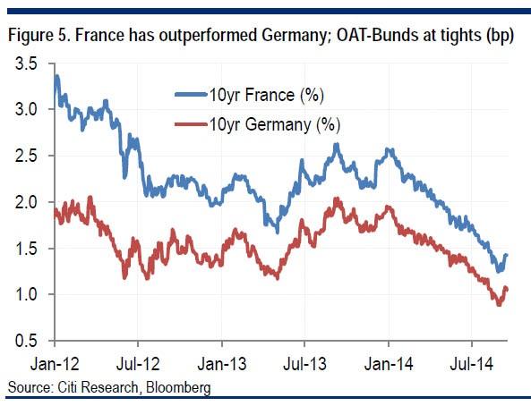Γαλλία, Γερμανία – η εξέλιξη των αποδόσεων των 10-ετών ομολόγων για τις δύο χώρες (με κόκκινο η Γερμανία). 2