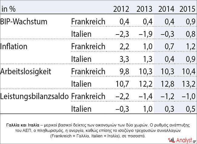 Γαλλία και Ιταλία – μερικοί βασικοί δείκτες των οικονομιών των δύο χωρών.