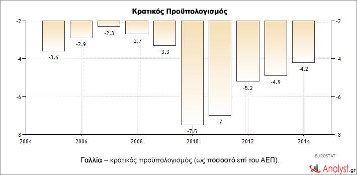 Γαλλία – κρατικός προϋπολογισμός (ως ποσοστό επί του ΑΕΠ).