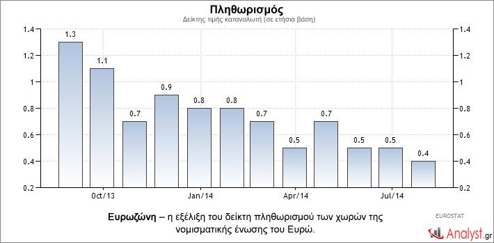 Ευρωζώνη – η εξέλιξη του δείκτη πληθωρισμού των χωρών της νομισματικής ένωσης του Ευρώ.