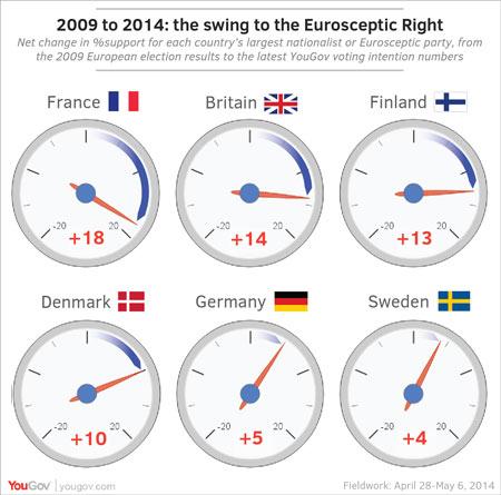 Ευρωσκεπτικισμός – η αύξηση της δημοτικότητας στα ακροδεξιά κόμματα της Ευρώπης.