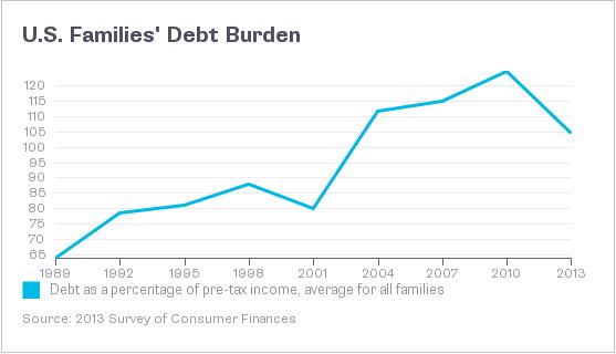 ΗΠΑ – το μέσο χρέος των νοικοκυριών της χώρας (ως ποσοστό του προ φόρων εισοδήματος).