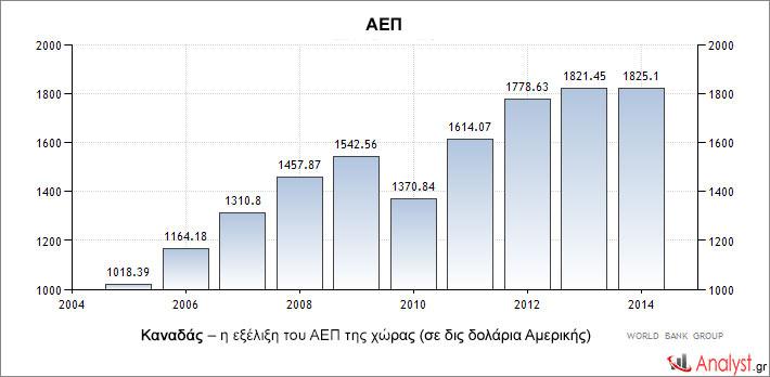 Καναδάς – η εξέλιξη του ΑΕΠ της χώρας (σε δις δολάρια Αμερικής)