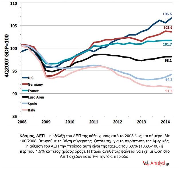 Κόσμος, ΑΕΠ – η εξέλιξη του ΑΕΠ της κάθε χώρας από το 2008 έως και σήμερα