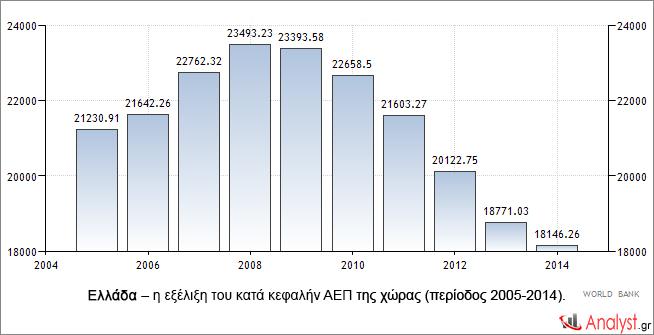 Ελλάδα – η εξέλιξη του κατά κεφαλήν ΑΕΠ της χώρας (περίοδος 2005-2014).