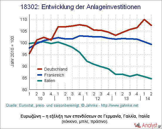 Ευρωζώνη – η εξέλιξη των επενδύσεων σε Γερμανία, Γαλλία, Ιταλία