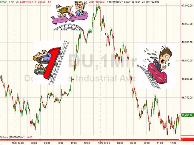 Η μεγάλη πτώση του δείκτη των ΗΠΑ