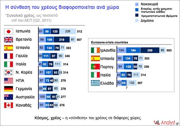 Κόσμος, χρέος – η «σύνθεση» του χρέους σε διάφορες χώρες. Κατανομή χρέους