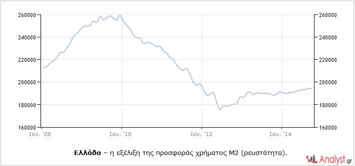 Ελλάδα – η εξέλιξη της προσφοράς χρήματος Μ2 (ρευστότητα).