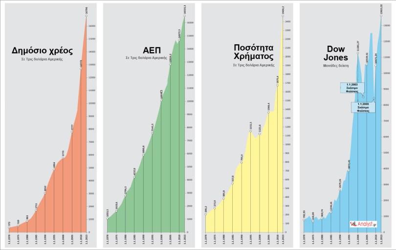 ΗΠΑ-–-η-εξέλιξη-του-δημόσιου-χρέους-του-ΑΕΠ-της-ποσότητας-χρήματος-και-του-δείκτη-Dow-Jones.