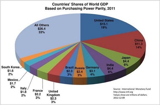 Κόσμος, ΑΕΠ – το μερίδιο των κρατών στο παγκόσμιο ΑΕΠ το 2011, σε όρους αγοραστικής αξίας. 2