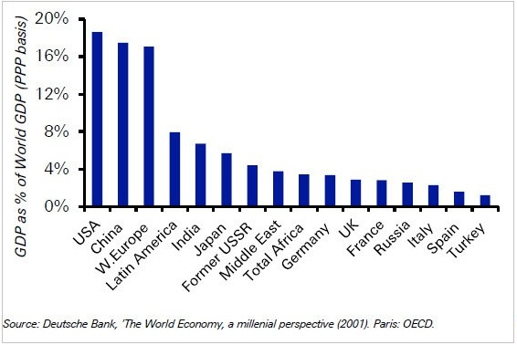 Κόσμος – το ΑΕΠ της κάθε χώρας, ως ποσοστό επί του παγκόσμιου ΑΕΠ.