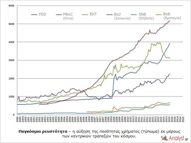 Παγκόσμια ρευστότητα – η αύξηση της ποσότητας χρήματος (τύπωμα) εκ μέρους των κεντρικών τραπεζών του κόσμου.