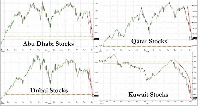 Αραβικά χρηματιστήρια – η εξέλιξη στους δείκτες μετοχών σε επιλεγμένες αραβικές χώρες.