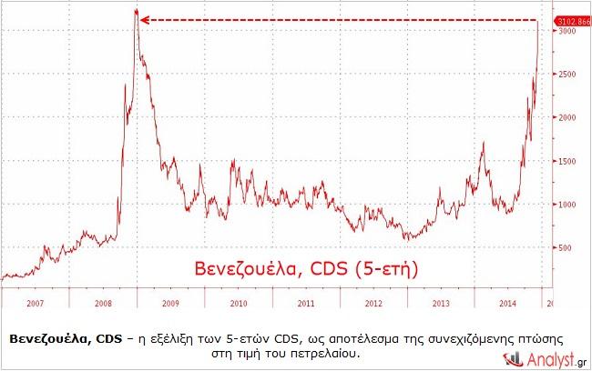 Βενεζουέλα, CDS – η εξέλιξη των 5-ετών CDS, ως αποτέλεσμα της συνεχιζόμενης πτώσης στη τιμή του πετρελαίου.