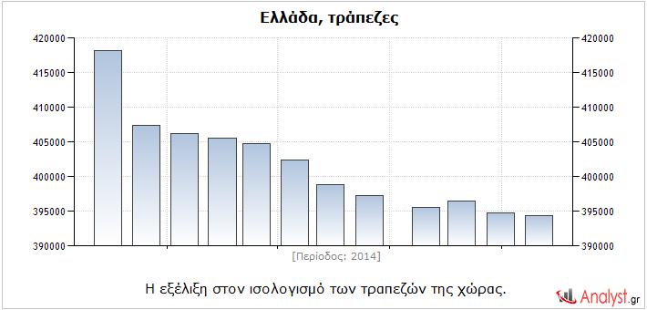Ελλάδα – η εξέλιξη στον ισολογισμό των τραπεζών της χώρας.
