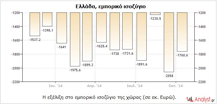 Ελλάδα – η εξέλιξη στο εμπορικό ισοζύγιο της χώρας (σε εκ. Ευρώ).