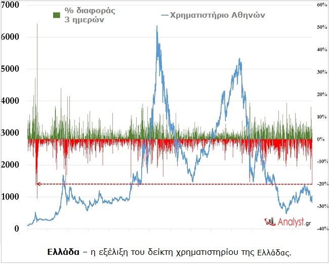 Ελλάδα – η εξέλιξη του δείκτη χρηματιστηρίου της Ελλάδα. 2