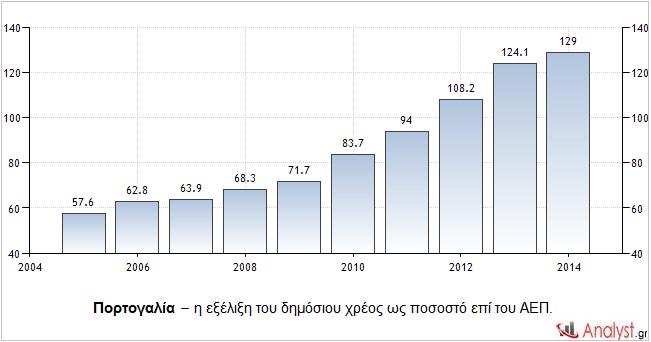 Πορτογαλία – η εξέλιξη του δημόσιου χρέος ως ποσοστό επί του ΑΕΠ.
