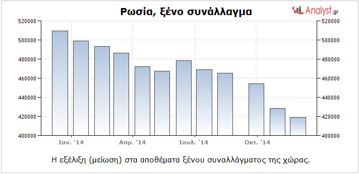 Ρωσία – η εξέλιξη (μείωση) στα αποθέματα ξένου συναλλάγματος της χώρας.