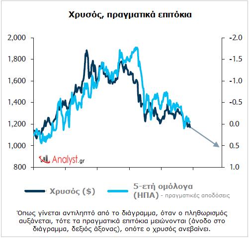 Χρυσός, πραγματικά επιτόκια – όταν ο πληθωρισμός αυξάνεται, τότε τα πραγματικά επιτόκια μειώνονται, οπότε ο χρυσός ανεβαίνει.