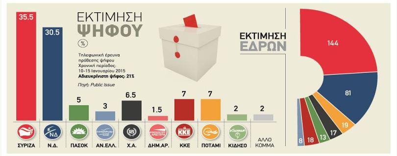 Εκτιμήσεις ψήφων, public issue