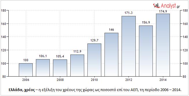Ελλάδα, χρέος – η εξέλιξη του χρέους της χώρας ως ποσοστό επί του ΑΕΠ, τη περίοδο 2006 – 2014.