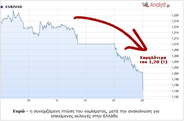 Ευρώ – η συνεχιζόμενη πτώση του νομίσματος, μετά την ανακοίνωση για επικείμενες εκλογές στην Ελλάδας. 2