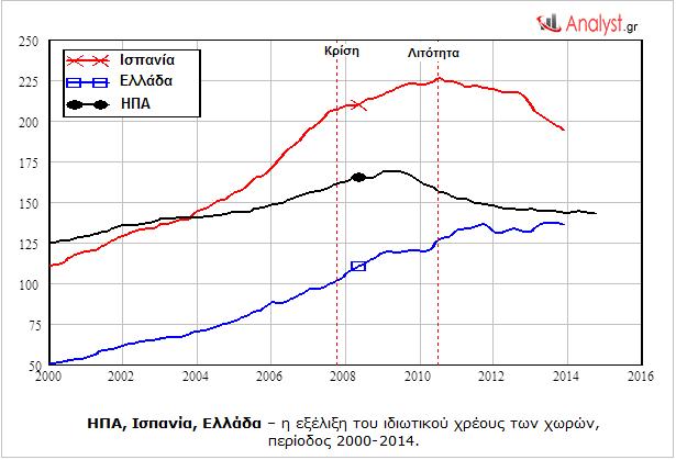 ΗΠΑ, Ισπανία, Ελλάδα – η εξέλιξη του ιδιωτικού χρέους των χωρών, περίοδος 2000-2014.