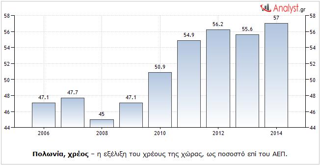 Πολωνία, χρέος – η εξέλιξη του χρέους της χώρας, ως ποσοστό επί του ΑΕΠ.
