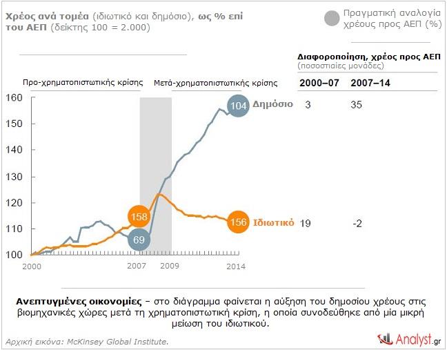 Ανεπτυγμένες οικονομίες – στο διάγραμμα φαίνεται η αύξηση του δημοσίου χρέους στις βιομηχανικές χώρες μετά τη χρηματοπιστωτική κρίση