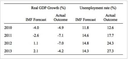 Ελλάδα, οικονομία – οι προβλέψεις του ΔΝΤ και τα πραγματικά αποτελέσματα