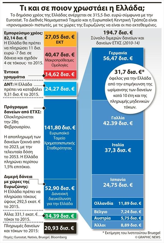 Ελλάδα - σε ποιόν χρωστάει η χώρα.