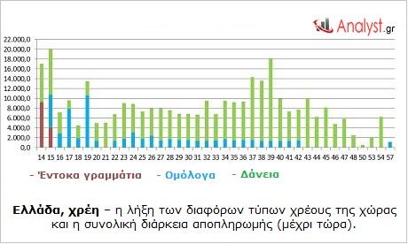 Ελλάδα, χρέη – η λήξη των διαφόρων τύπων χρέους της χώρας και η συνολική διάρκεια αποπληρωμής