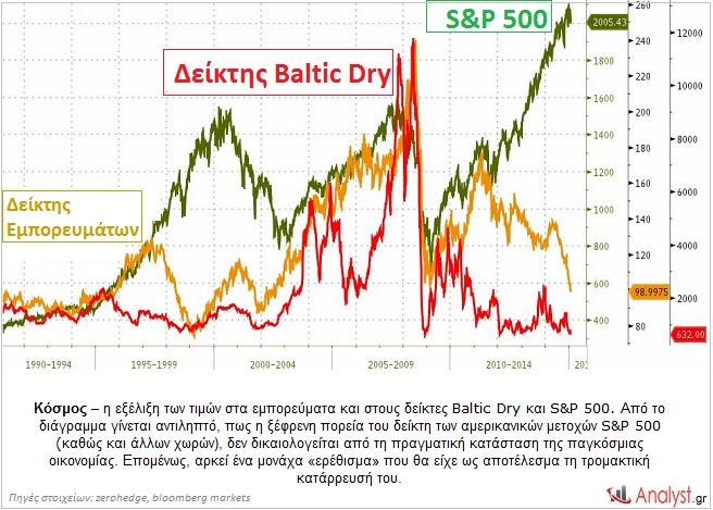 Κόσμος – η εξέλιξη των τιμών στα εμπορεύματα και στους δείκτες Baltic Dry και S&P 500.