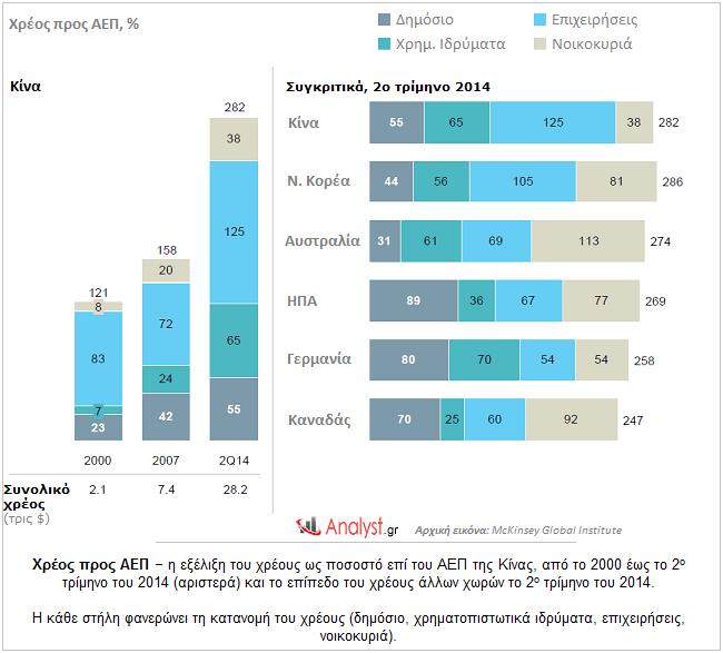 Χρέος προς ΑΕΠ – η εξέλιξη στο επίπεδο του χρέους ως ποσοστό επί του ΑΕΠ της Κίνας
