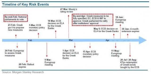 Χρονοδιάγραμμα γεγονότων στην Ευρωζώνη