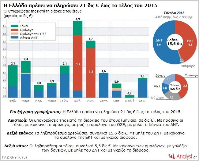 ΓΡΑΦΗΜΑ - Ελλάδα, οφειλές δημοσίου, 2015