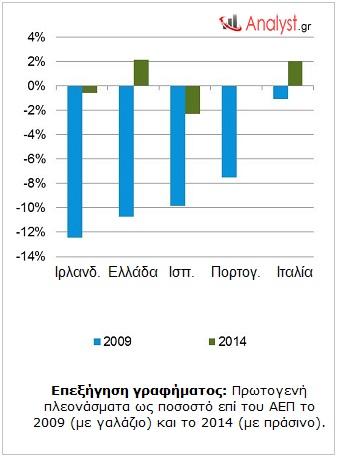 ΓΡΑΦΗΜΑ - Ευρωζώνη, πρωτογενή πλεόνασμα ως ποσοστό επί του ΑΕΠ