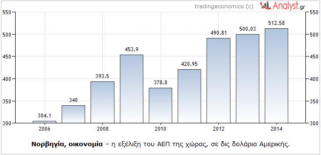 ΓΡΑΦΗΜΑ - Νορβηγία, ΑΕΠ