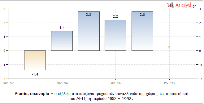 ΓΡΑΦΗΜΑ - Ρωσία, ισοζύγιο τρεχουσών συναλλαγών, ιστορικά 1992-98