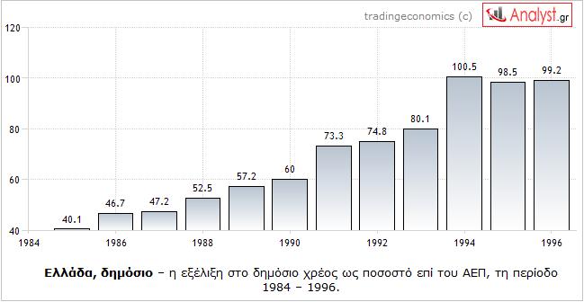 ΓΡΑΦΗΜΑ - Ελλάδα, δημόσιο χρέος, 1984 - 1996