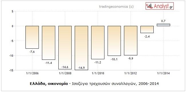 ΓΡΑΦΗΜΑ-Ελλάδα, ισοζυγιο τρεχουσών συναλλαγών