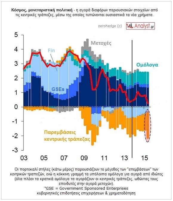 ΓΡΑΦΗΜΑ-Κεντρικές τράπεζες, κατοχή περουσιακών στοιχείων