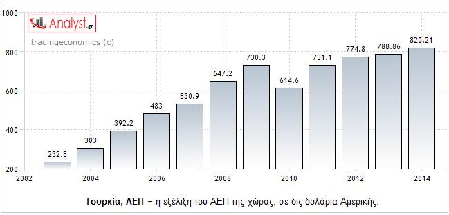 ΓΡΑΦΗΜΑ - Τουρκία, ΑΕΠ
